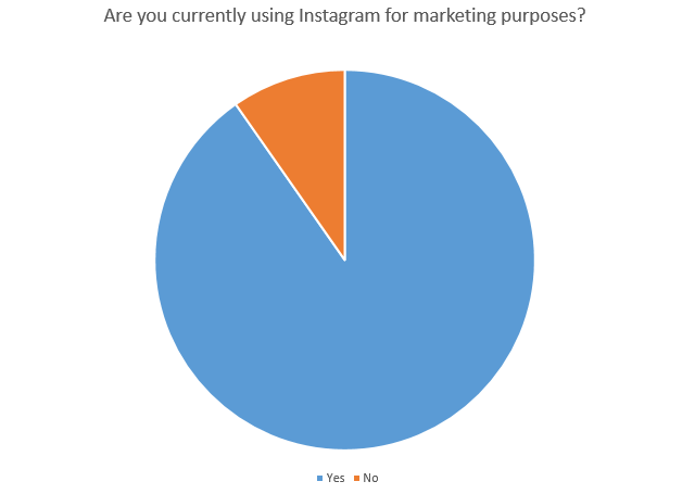 The State of Instagram Marketing 2019 - Part 1: Current Use of Instagram by Marketers