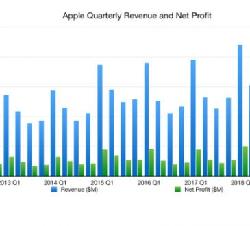 What to expect from Apple's Q4 2019 earnings report on October 30