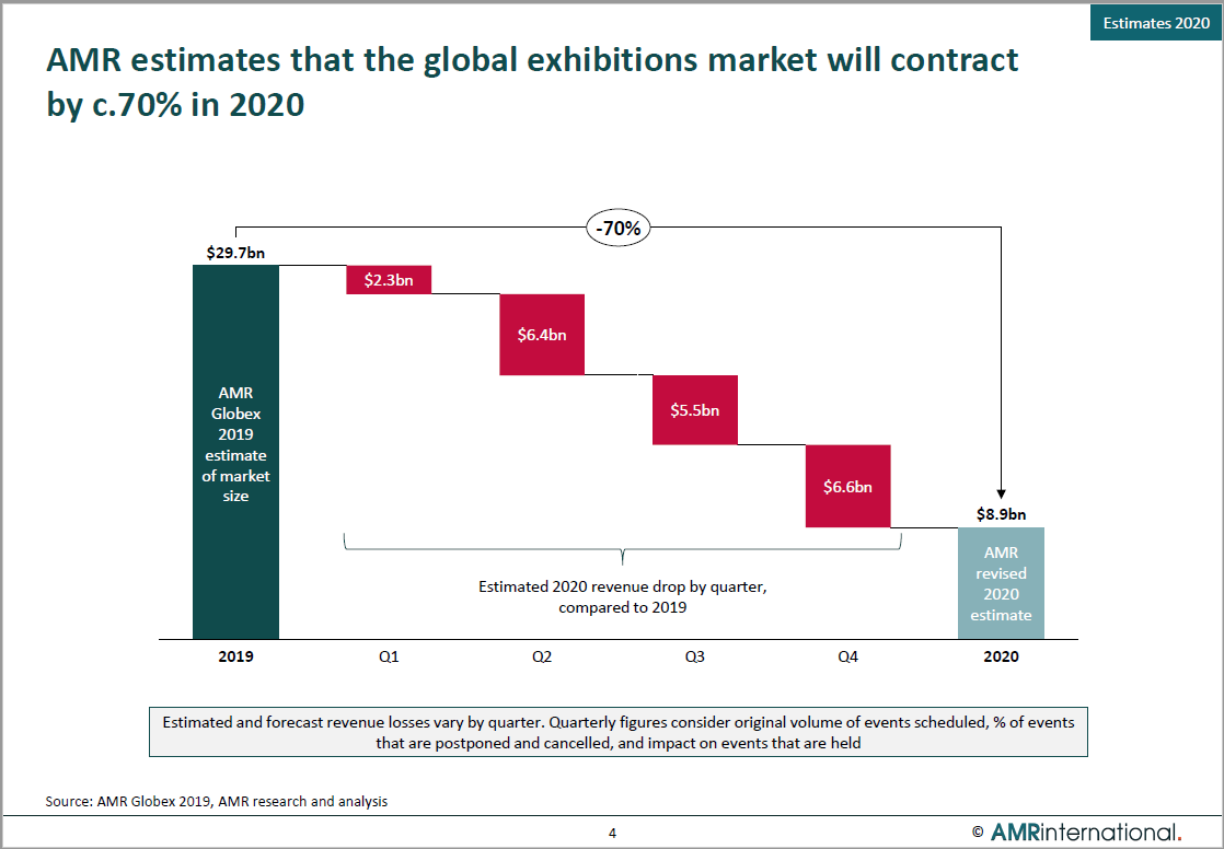 Globex update #3: Global exhibitions market to contract by c.70% in 2020